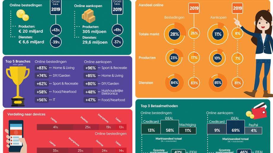Bron: Thuiswinkel Markt Monitor 2020