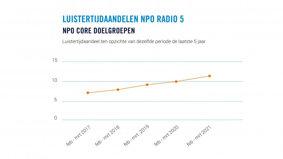 Stijging NPO Radio 5