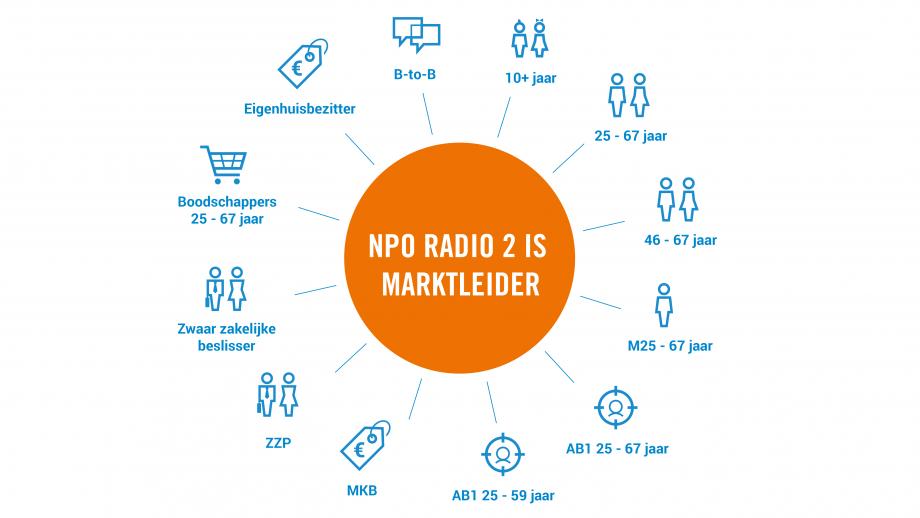 Marktleiderschap Radio 2