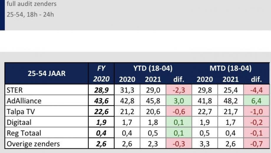 Marktaandelen 25-54 q1 2021