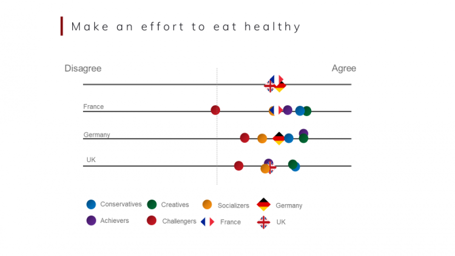 Attitude of making effort to eat healthy between and within markets (Source: Glocalities; n=3117; France, Germany, UK; 2020).