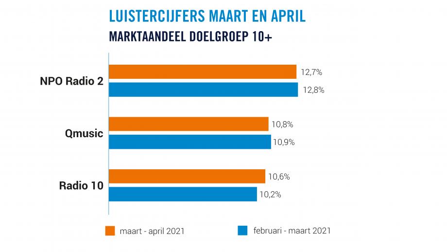 Luistercijfers maart en april, marktaandeel 10+