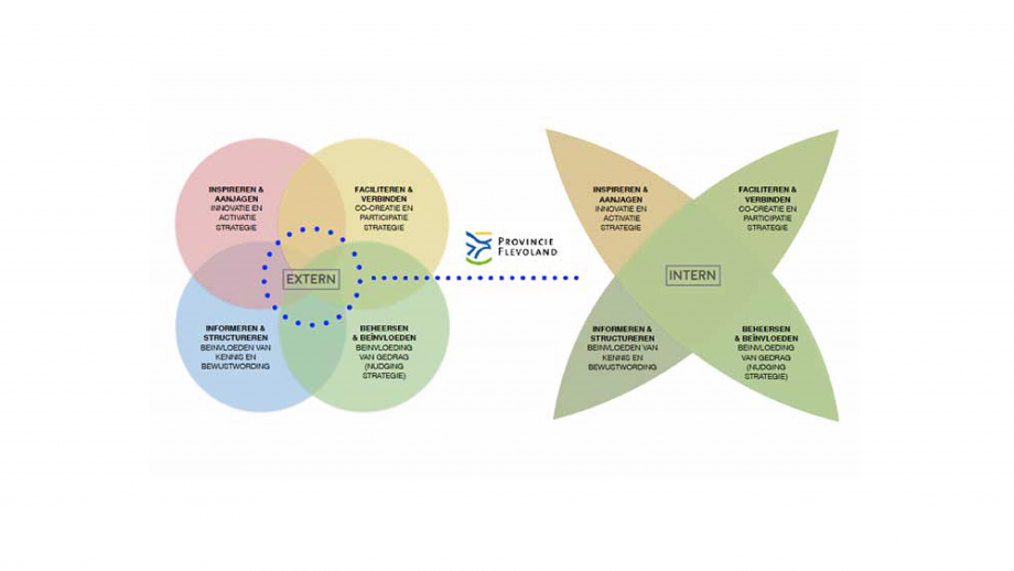 Provincie Flevoland Communicatiestrategie