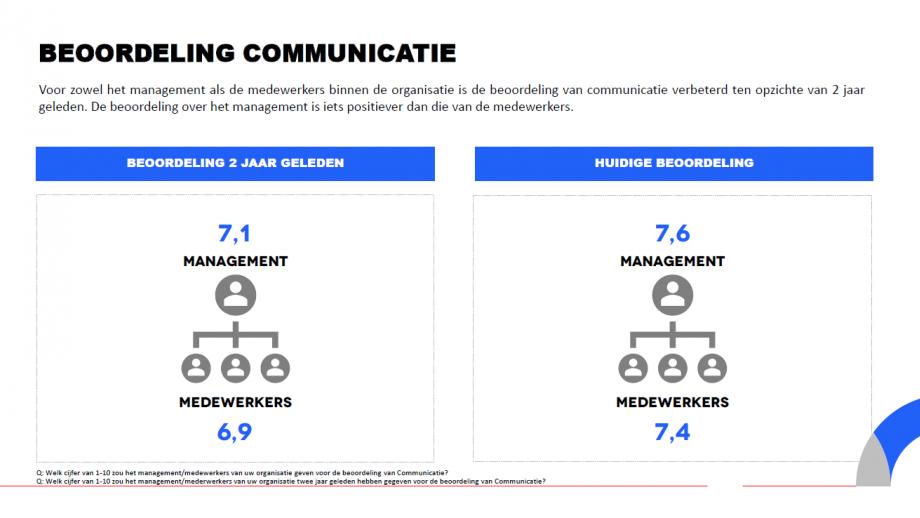 Beoordeling communicatie in cijfers