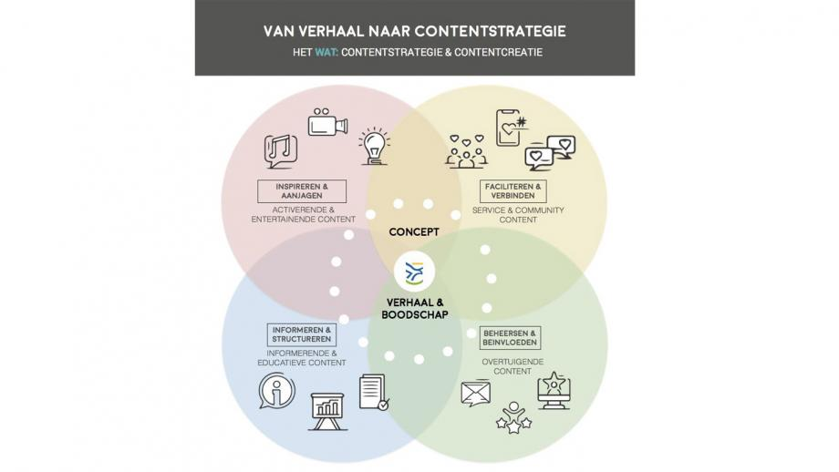 Contentstrategie Flevoland
