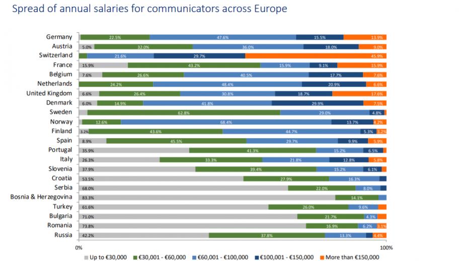 Salarissen communicatieprofessionals Europa