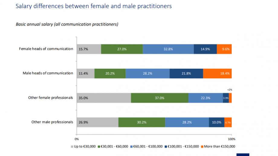 grafiek loonverschillen mannen en vrouwen
