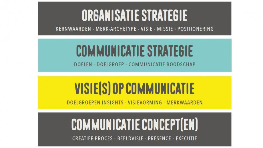 De relatie tussen organisatie en communicatiestrategie