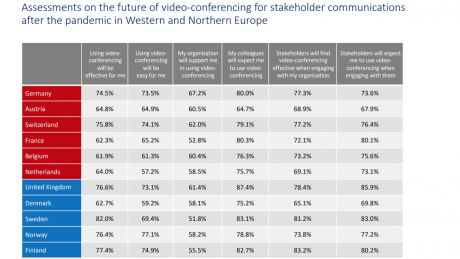 grafiek videocenferencing toekomst