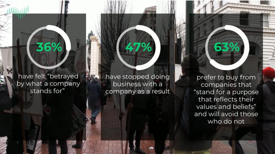 Wat vinden consumenten van bedrijven en goede bedoelingen