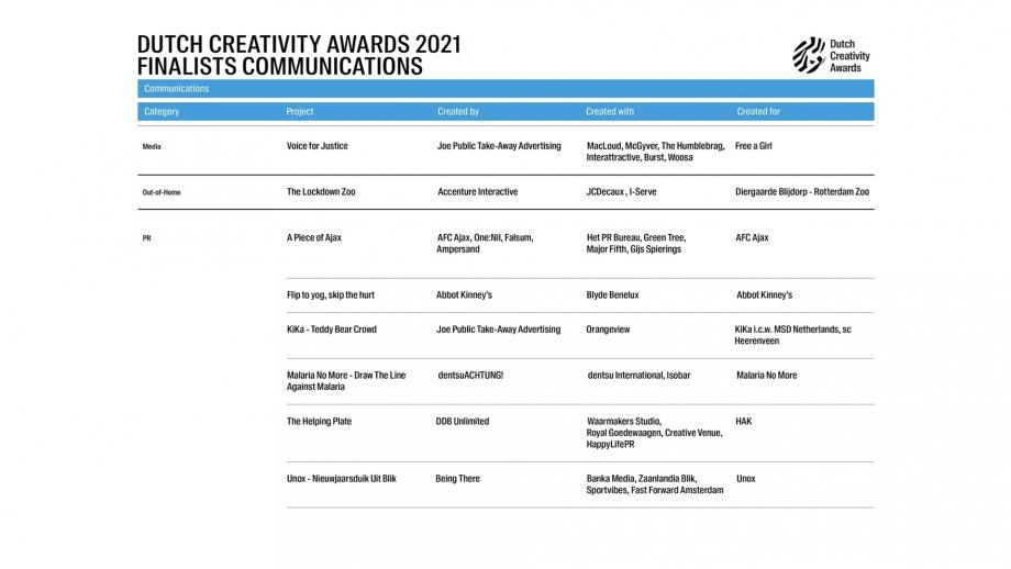 Categorie Communications Finalisten