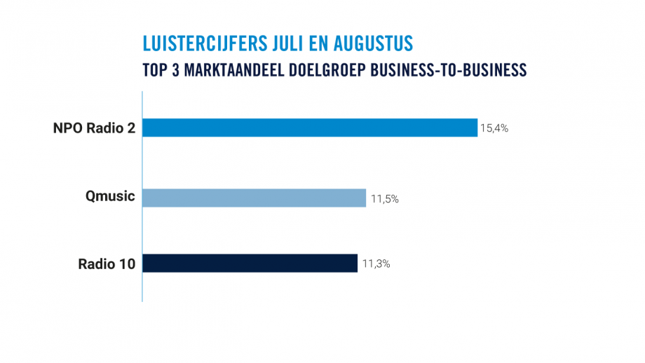Top 3 business-to-business