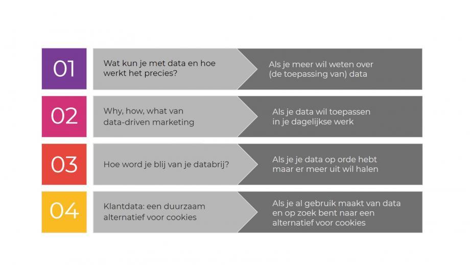 Schema videoreeks 'alles over data'