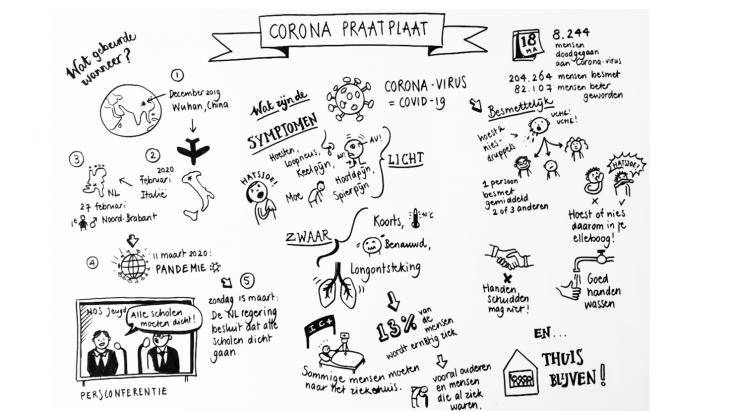 Corona praatplaat gemaakt door Fieke Sluijs
