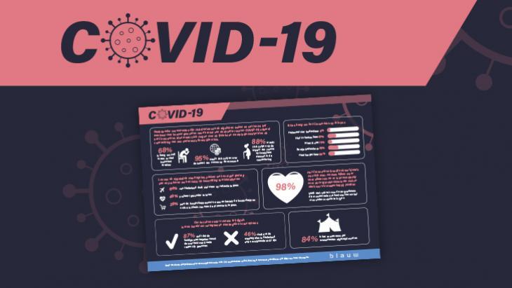 Impact Coronavirus Infographic