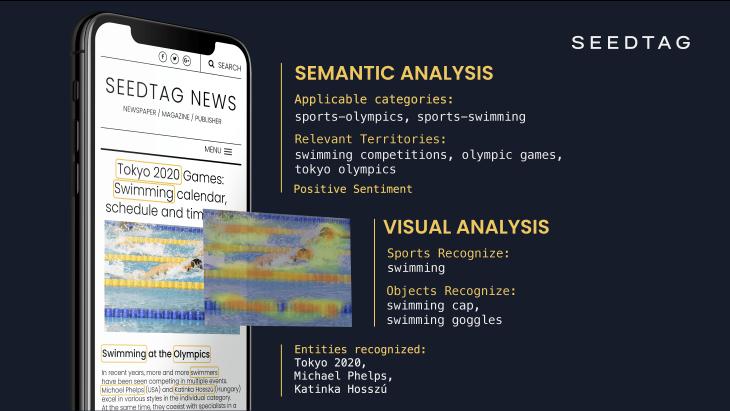 Semantische en visuele analyse van een artikel met behulp van Computer Vision